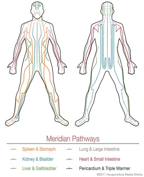 meridian-pathways